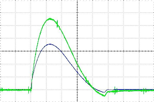 Типичные осциллограммы импульсов тока и напряжения при работе в режиме 8/20 мкс (ток –верхний луч, 100 мВ/дел, напряжение – нижний луч 5 В/дел), развертка во времени – 10 мкс/дел