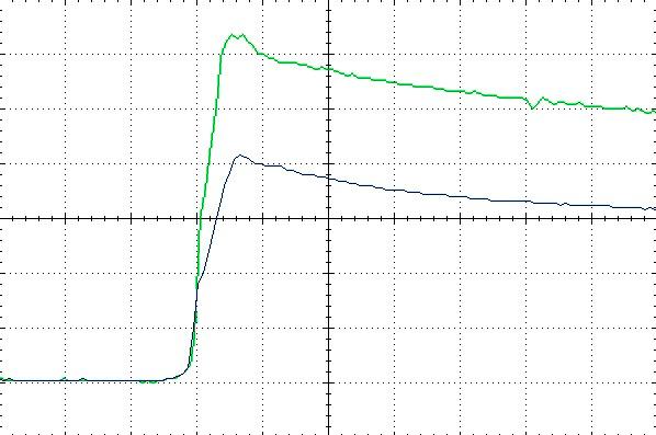 Типичные осциллограммы импульсов тока и напряжения при работе в режиме 1,2/50 мкс (ток –верхний луч, 200 мВ/дел, напряжение – нижний луч 10 В/дел), развертка во времени – 1 мкс/дел