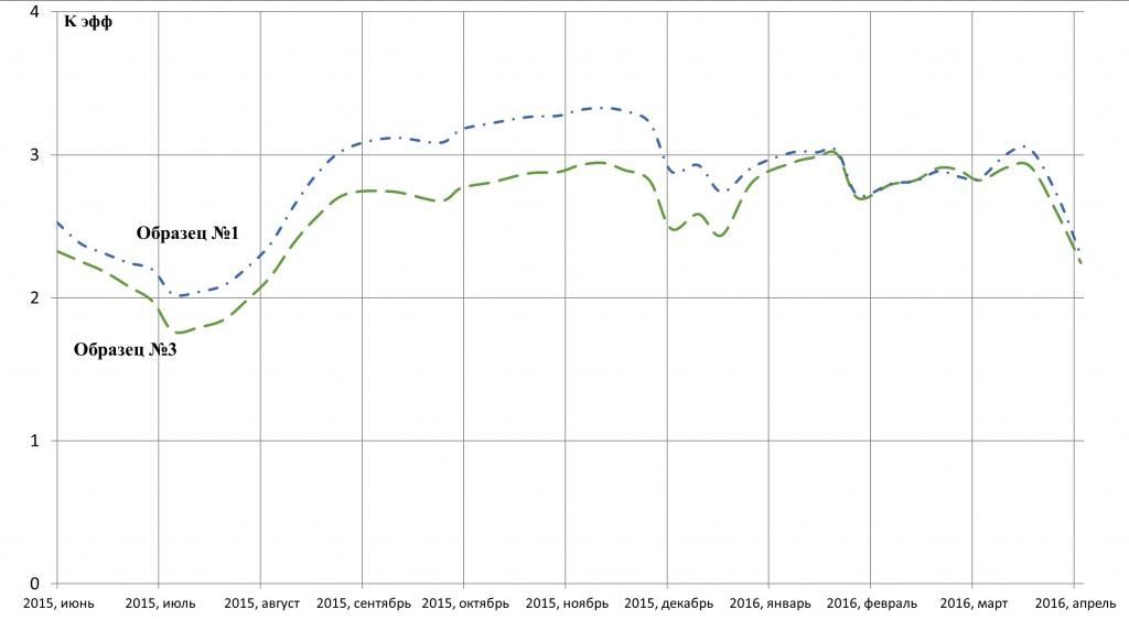 Динамика изменения во времени коэффициентов эффективности активных заземляющих электродов