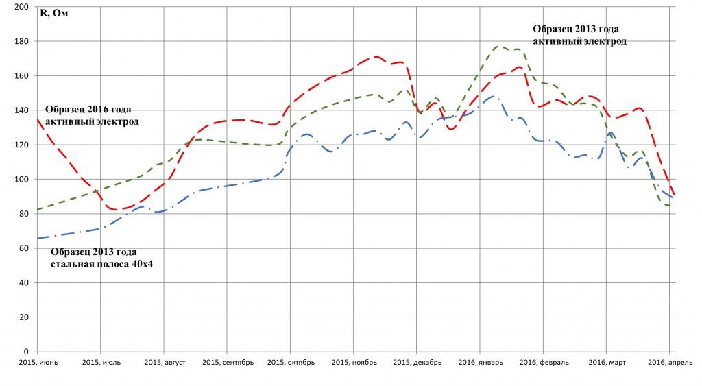 Динамика изменения сопротивлений заземления активных электродов 2013 и 2015 годов установки без химического наполнителя в грунте