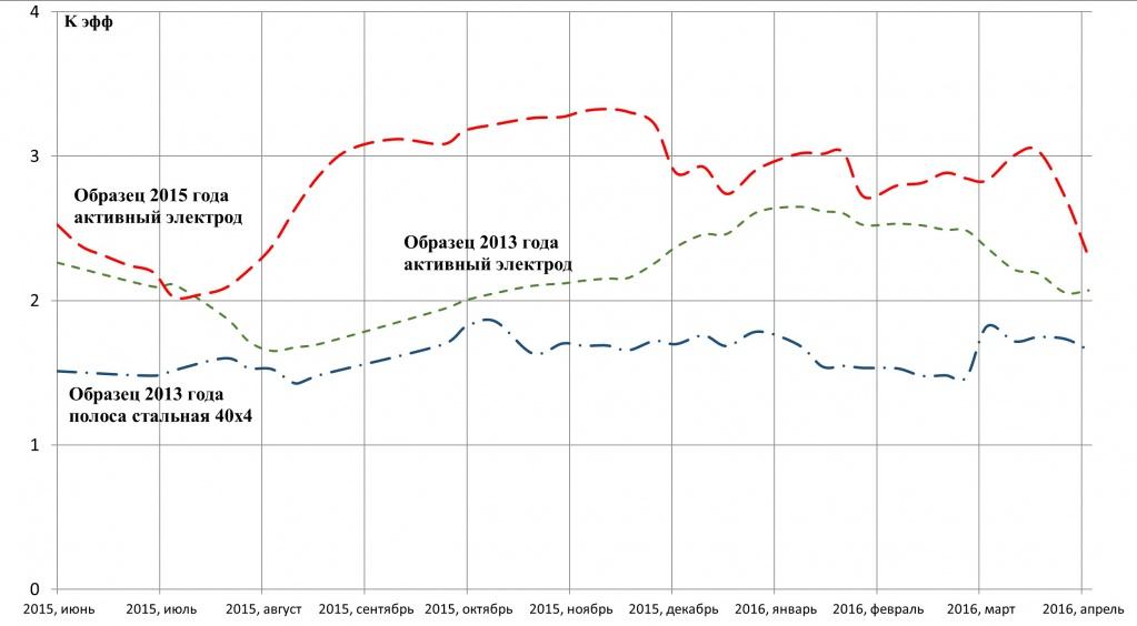 Динамика изменения во времени коэффициентов эффективности активных электродов 2013 и 2015 годов установки