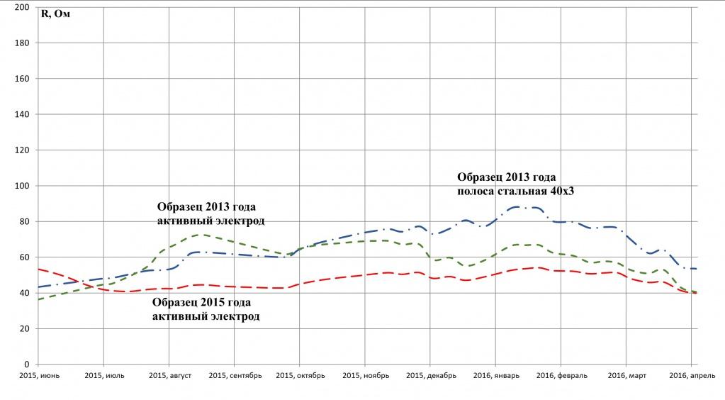 Динамика изменения сопротивлений заземления активных электродов 2013 и 2015 годов установки с химической грунтозамещающей смесью