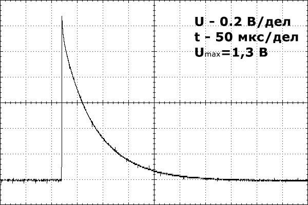 Типичная осциллограмма импульса тока с формой импульса 1,2/50 мкс (а) при работе ИК-1 на электролитический электрод заземления