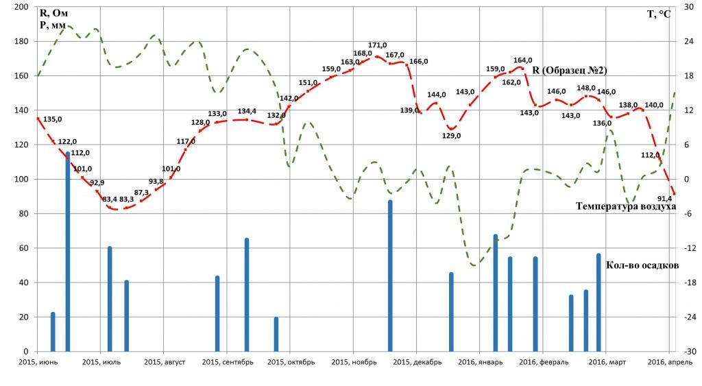 Динамика изменения сопротивлений заземления эталонного образца №2 (пунктирная линия – температура; гистограмма – количество осадков).